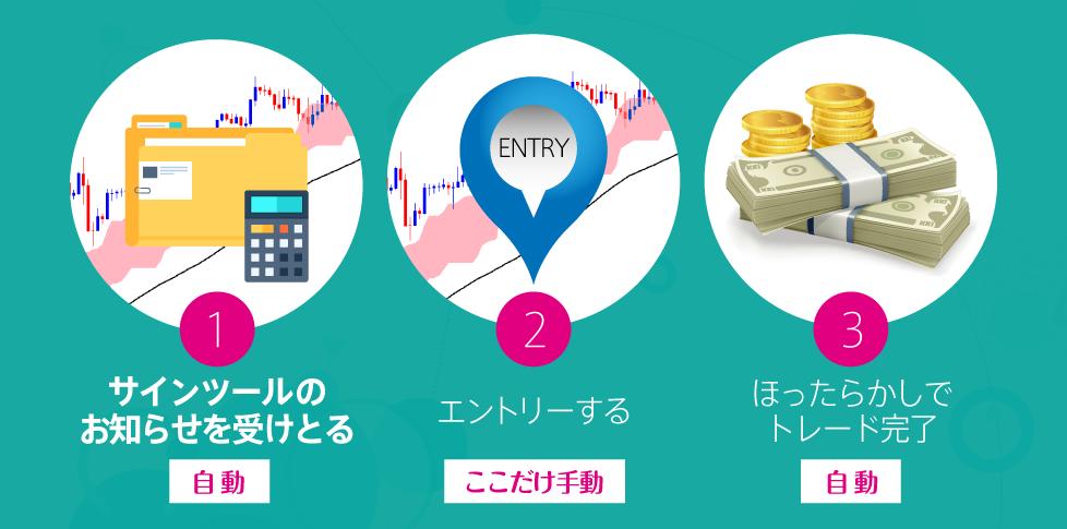 イージー・トレードFX(Easy Trade FX)