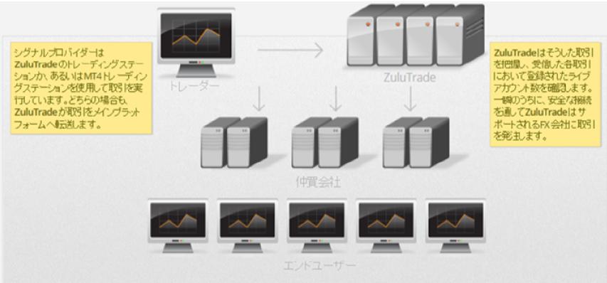 世界のFXトップトレーダーに便乗して自動的に儲ける手法を公開