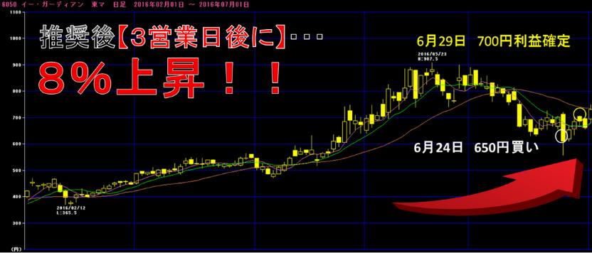 ≪完全無料≫18ヶ月無敗投資 【日経ドカン!】