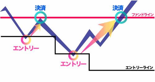 スマート・リターンFX