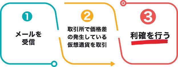 元FXCMジャパン社長監修 仮想通貨アービシステム『T・F・A』